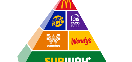 Fast Food Pyramid